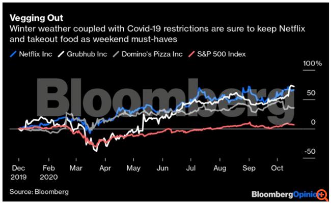 Ετοιμάζεται το Netflix για αύξηση τιμών εν μέσω ενός Covid-χειμώνα;