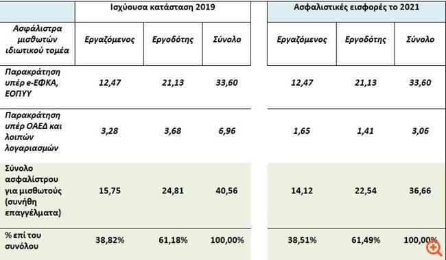 Γ. Βρούτσης: Η επιδότηση εισφορών για 100.000 προσλήψεις θα αφορά όλες τις επιχειρήσεις