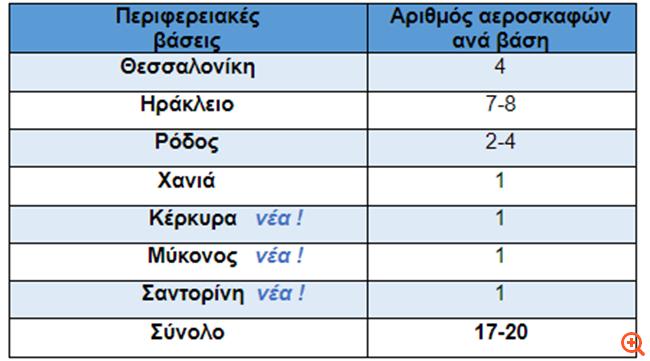 Με 17 έως 20 αεροσκάφη από 7 περιφερειακές βάσεις η Aegean στηρίζει την ανάκαμψη των νησιών
