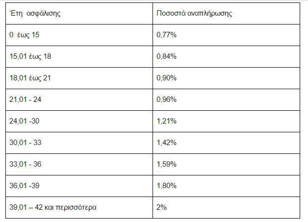"""""""Κόφτης"""" έως 20% στις νέες συντάξεις του Δημοσίου"""