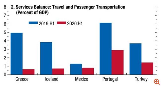 ΔΝΤ: Πολύ μεγάλο το πλήγμα στον ελληνικό Τουρισμό - Ανάκαμψη 6,8% στο τέλος του 2021
