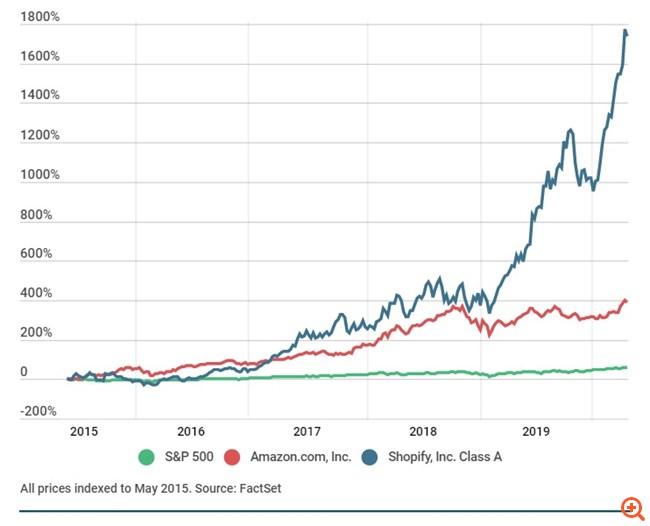 """Η εκτίναξη της μετοχής της Shopify """"γεννά"""" νέους δισεκατομμυριούχους"""