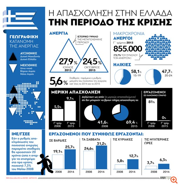 Η απασχόληση στην Ελλάδα την περίοδο της κρίσης (infographics)