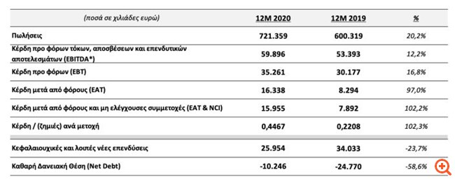 Quest: Αύξηση 102,3% στα κέρδη ανά μετοχή το 2020
