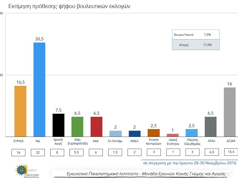 Δημοσκόπηση ΠΑΜΑΚ: Προβάδισμα 14 μονάδων για τη ΝΔ