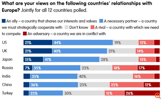 Έρευνα του Ευρωπαϊκού Κοινοβουλίου: Τα κράτη μέλη της ΕΕ βλέπουν την Τουρκία ως εχθρό και όχι ως σύμμαχο