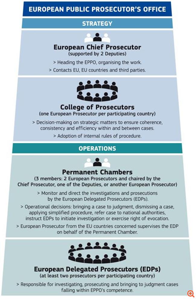 Ο νέος θεσμός που θα καταπολεμήσει τη διαφθορά στην Ευρώπη