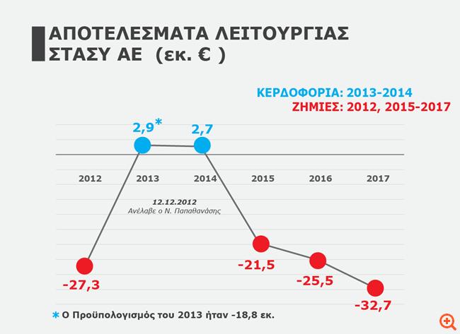 Καταρρέει η ΣΤΑΣΥ - Μειωμένα 30,5% τα έσοδα σε σχέση με το 2014