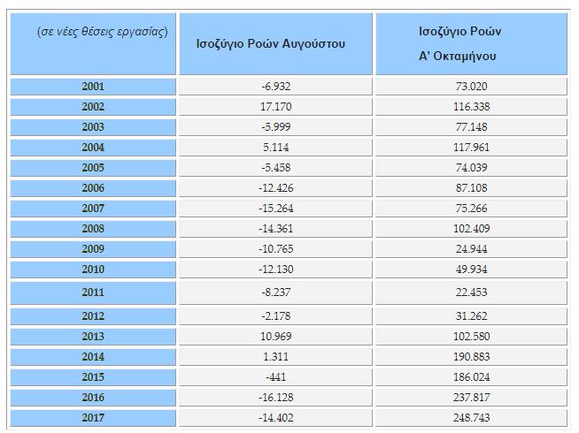 Χάθηκαν 14.402 θέσεις απασχόλησης τον Αύγουστο