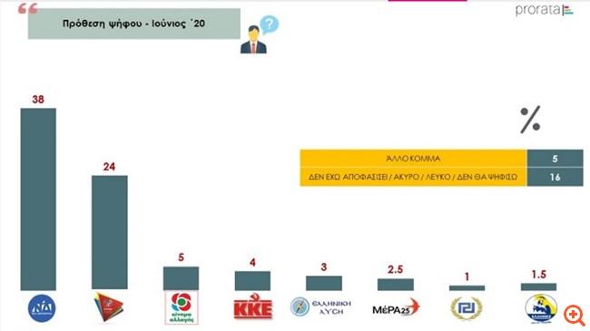 Prorata: Προβάδισμα 14 μονάδων για τη ΝΔ στην πρόθεση ψήφου