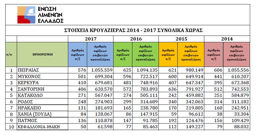 """Κρουαζιέρα: Τα ελληνικά νερά δεν είναι ακόμη """"ήρεμα"""" για τους μεγάλους ομίλους"""