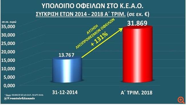 Βρούτσης: Στα 31,9 δισ. ευρώ οι ληξιπρόθεσμες οφειλές στα ασφαλιστικά ταμεία