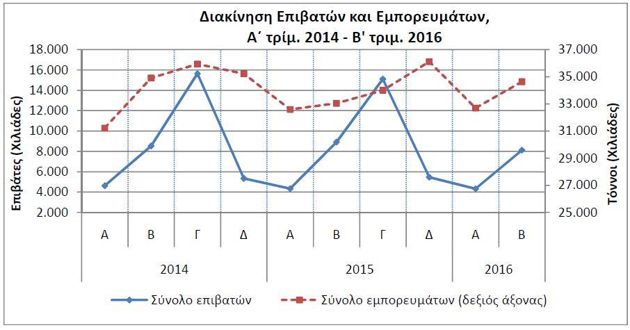 ΕΛΣΤΑΤ: Μείωση 8,9% στη διακίνηση επιβατών σε λιμένες το β΄ τρίμηνο