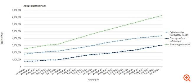 Κορονοϊός: 101.695 εμβολιασμοί τις τελευταίες 24 ώρες - Πάνω από 3 εκατ. οι πλήρως εμβολιασμένοι