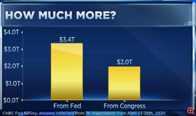 Έρευνα CNBC: Οι ΗΠΑ θα χρειαστούν αρκετά τρισ. ακόμα, καθώς η οικονομία δεν θα ανακάμψει πλήρως πριν το 2022