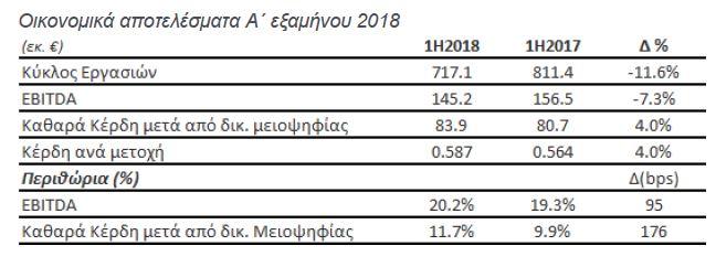 Μυτιληναίος: Στα €83,9 εκατ. αυξήθηκαν τα καθαρά κέρδη το α' εξάμηνο