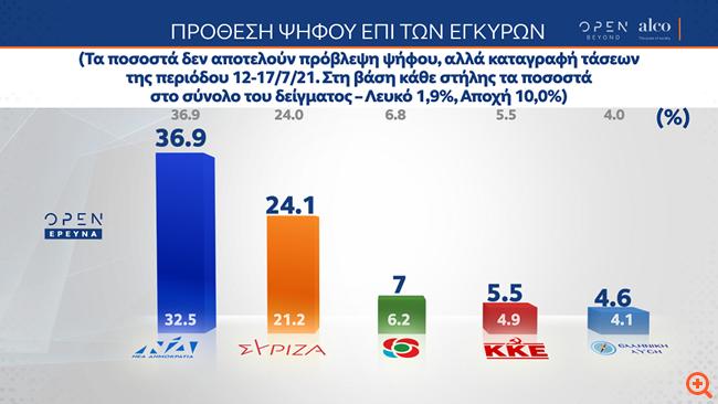 Δημοσκόπηση Alco: Στις 12,8 μονάδες η διαφορά ΝΔ-ΣΥΡΙΖΑ