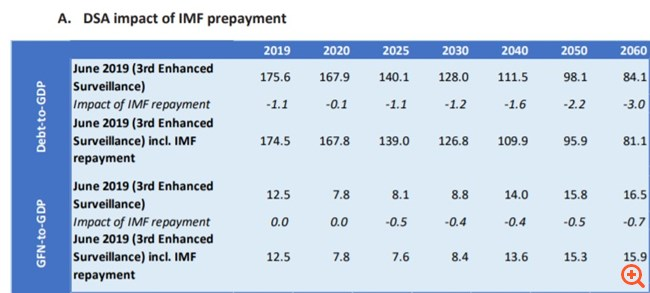 ESM: Η αποπληρωμή του ΔΝΤ μειώνει το χρέος κατά 3% του ΑΕΠ