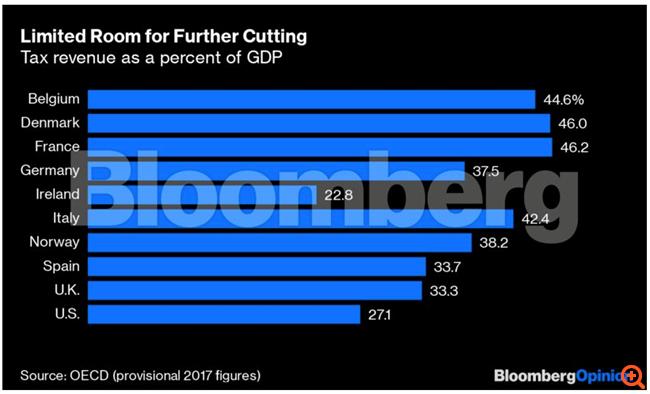 Η Βρετανία μετά το Brexit: μια Σιγκαπούρη στις όχθες του Τάμεση;