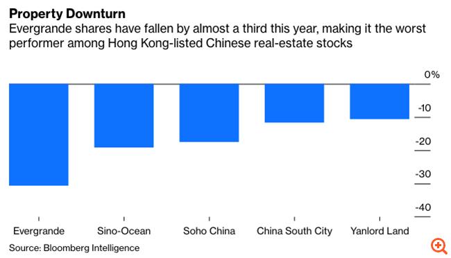 Η πλέον υπερχρεωμένη εταιρεία της Κίνας είναι πολύ μεγάλη για να καταρρεύσει