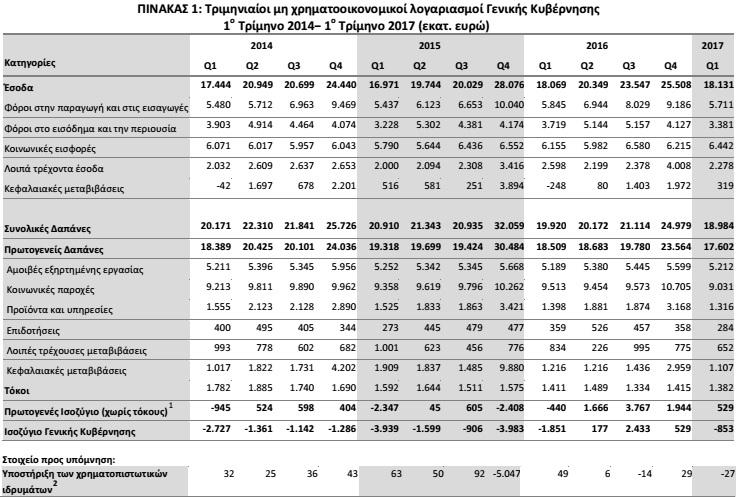 Δημόσιο: Αυξήθηκαν οι δαπάνες για μισθούς το 2017