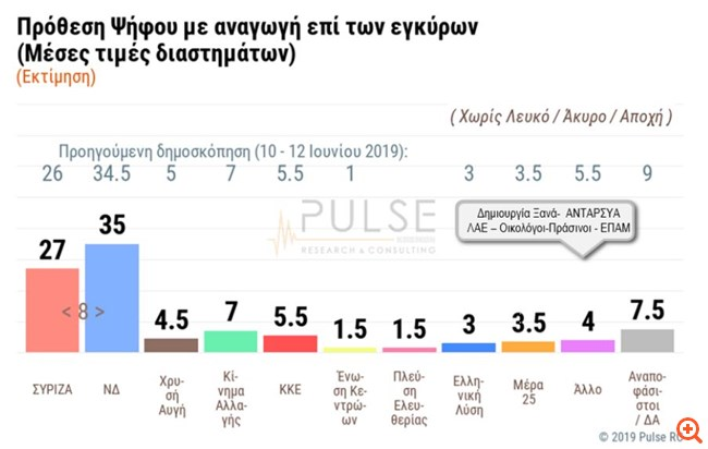Δημοσκόπηση Pulse: Προβάδισμα της ΝΔ με 8 μονάδες στις εθνικές εκλογές