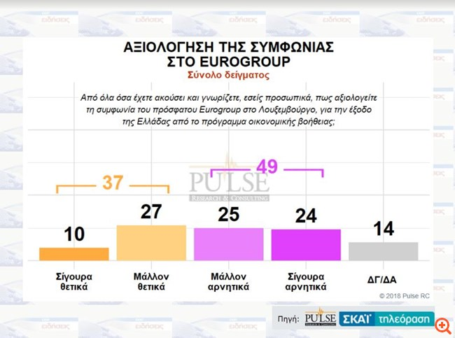 eurogroup Pulse