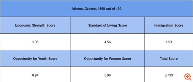 Η χειρότερη πόλη να βρει κανείς δουλειά είναι η Αθήνα