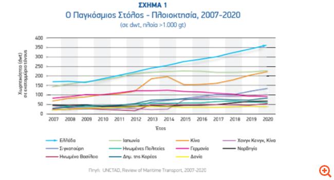 Παγκόσμια πρωτιά για την ελληνική Ναυτιλία