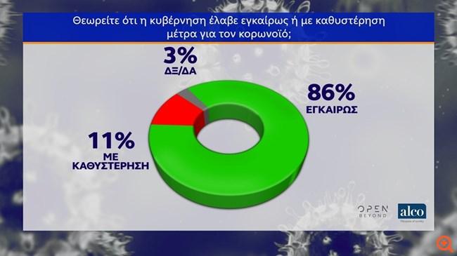 Δημοσκόπηση ALCO: Θετικά αξιολογούν οι πολίτες την αντίδραση της κυβέρνησης στον κορονοϊό