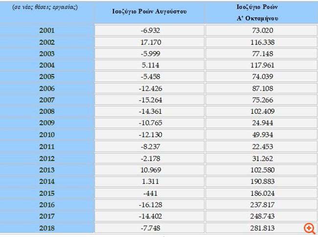 Εργάνη: Χάθηκαν τον Αύγουστο 7.748 θέσεις εργασίας