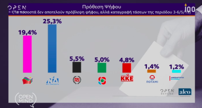 Alco: Προβάδισμα 6,5 μονάδων για τη ΝΔ στις ευρωεκλογές