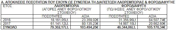 ΑΑΔΕ: Μεγάλη λαθρεμπορία-φοροδιαφυγή σε πρατήριο καυσίμων στην Αττική