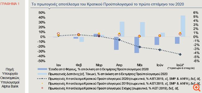 Alpha Bank: Πώς η επεκτατική δημοσιονομική πολιτική επηρεάζει τα μεγέθη του προϋπολογισμού