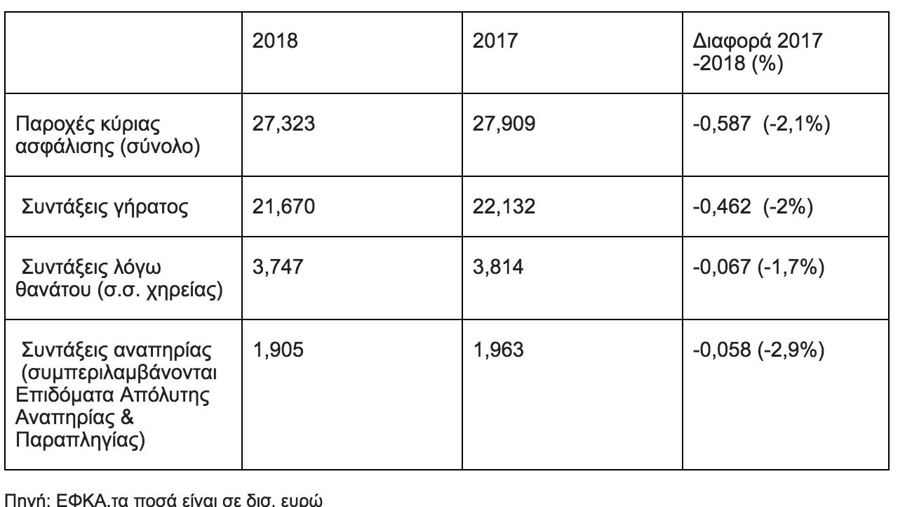 Μειώνουν κατά 587 εκατ. ευρώ τις δαπάνες για κύριες συντάξεις το 2018