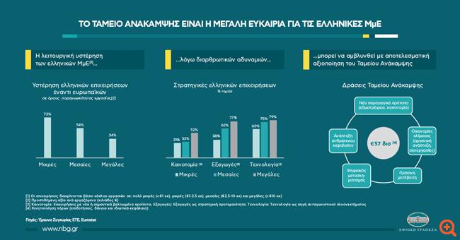 ΕΤΕ: Τo Ταμείο Ανάκαμψης είναι η μεγάλη ευκαιρία για τις ελληνικές ΜμΕ