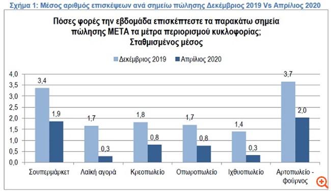 ΙΕΛΚΑ: Μειώθηκε κατά 55% ο αριθμός επισκέψεων για αγορές τροφίμων σε σχέση με πριν την πανδημία