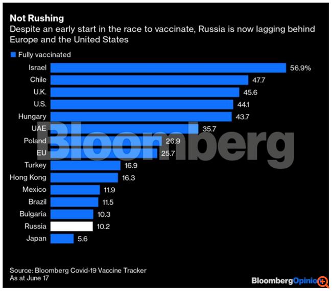 Γιατί οι Ρώσοι δεν κάνουν το ρωσικό εμβόλιο - Το αυτογκόλ του Πούτιν