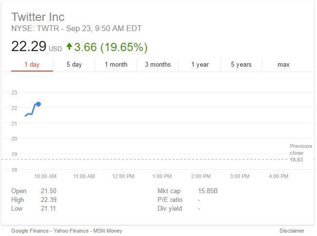 CNBC: Πλησιάζει εξαγορά του Twitter, ανάμεσα στους μνηστήρες η Google