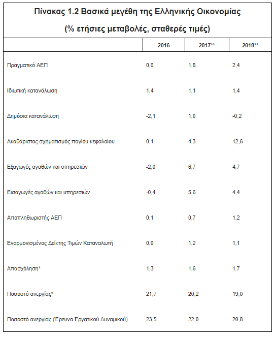 """Προϋπολογισμός: Δημιούργησαν """"τρύπα"""" 1,86 δισ. ευρώ στα έσοδα μέσα σε 5 μήνες"""