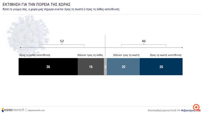 Έρευνα Κάπα Research: Έξι στους δέκα δηλώνουν ότι θα εμβολιαστούν