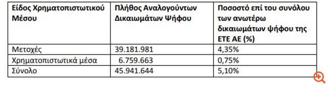 Εθνική Τράπεζα της Ελλάδος: Γνωστοποίηση σημαντικών αλλαγών στα δικαιώματα ψήφου (ν. 3864/2010)