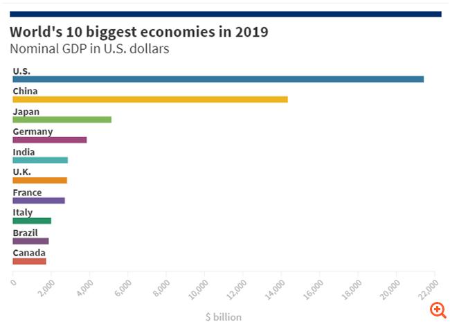 Οι 10 μεγαλύτερες οικονομίες παγκοσμίως πριν και μετά την πανδημία