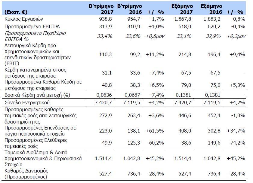 ΟΤΕ: Καθαρά κέρδη 40,8 εκατ. το β΄ τρίμηνο, αύξηση 6,5%