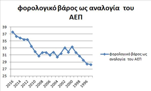 Κομισιόν: Ρεκόρ φορολογικών βαρών φέτος στην Ελλάδα