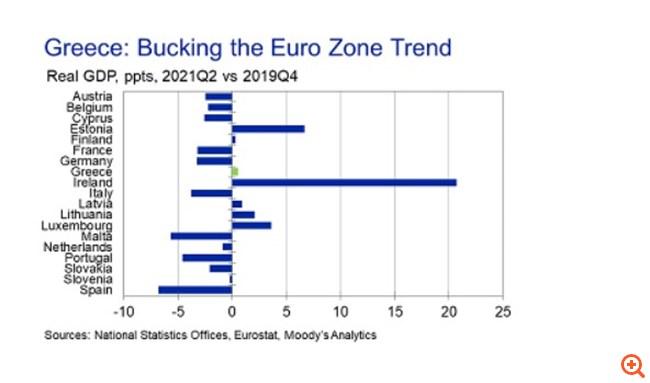 Moody's Analytics: Το αισιόδοξο σενάριο για την Ελλάδα γίνεται πλέον το βασικό – Εκτόξευση της ανάπτυξης στο 8,2% το 2021