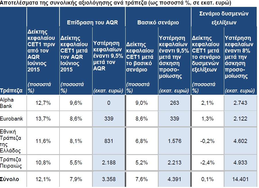 EKT: Κεφαλαιακές ανάγκες 14,4 δισ. για τις 4 συστημικές τράπεζες