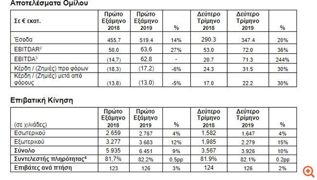 Aegean: Αύξηση κερδών κατά 30% στο β' τρίμηνο