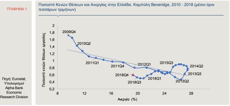 Alpha Bank: Αναντιστοιχίες δεξιοτήτων στην προσφορά και τη ζήτηση εργασίας