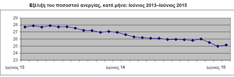 ΕΛΣΤΑΤ: Στο 25,2% η ανεργία τον Ιούνιο